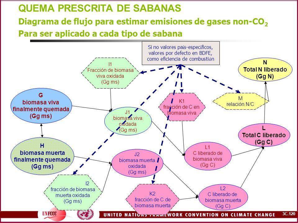 3C.120 QUEMA PRESCRITA DE SABANAS G biomasa viva finalmente quemada (Gg ms) H biomasa muerta finalmente quemada (Gg ms) Diagrama de flujo para estimar