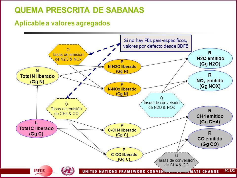 3C.123 QUEMA PRESCRITA DE SABANAS L Total C liberado (Gg C) N Total N liberado (Gg N) O Tasas de emisión de N2O & NOx O Tasas de emisión de CH4 & CO P