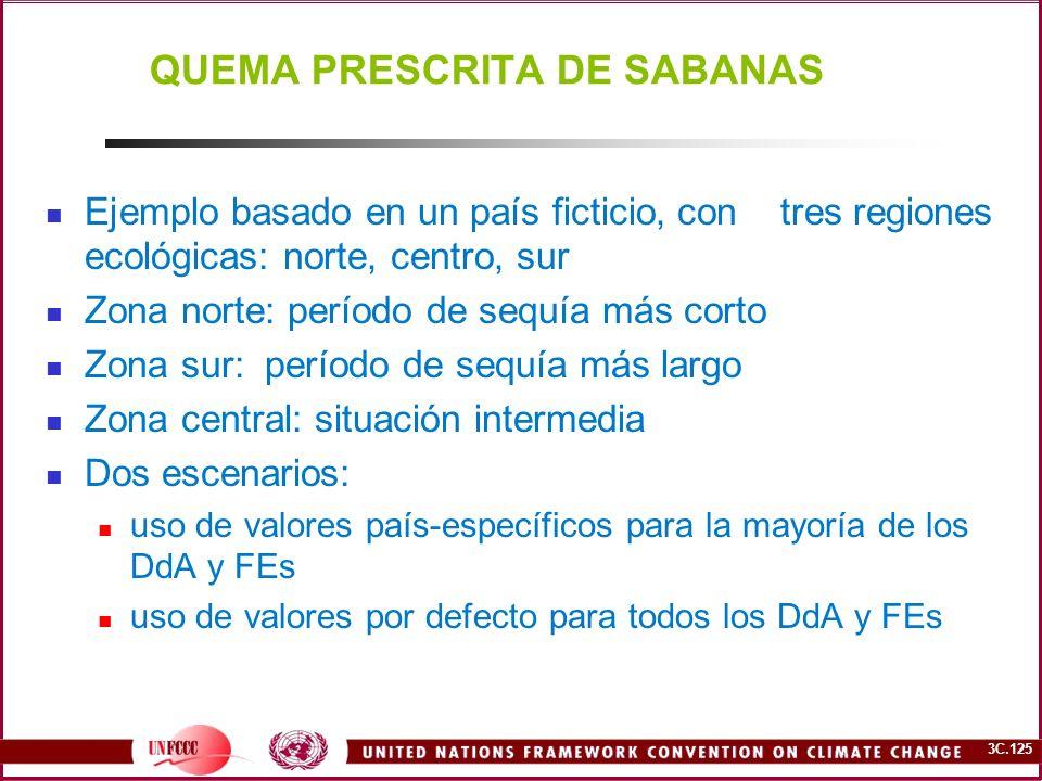 3C.125 QUEMA PRESCRITA DE SABANAS Ejemplo basado en un país ficticio, con tres regiones ecológicas: norte, centro, sur Zona norte: período de sequía m
