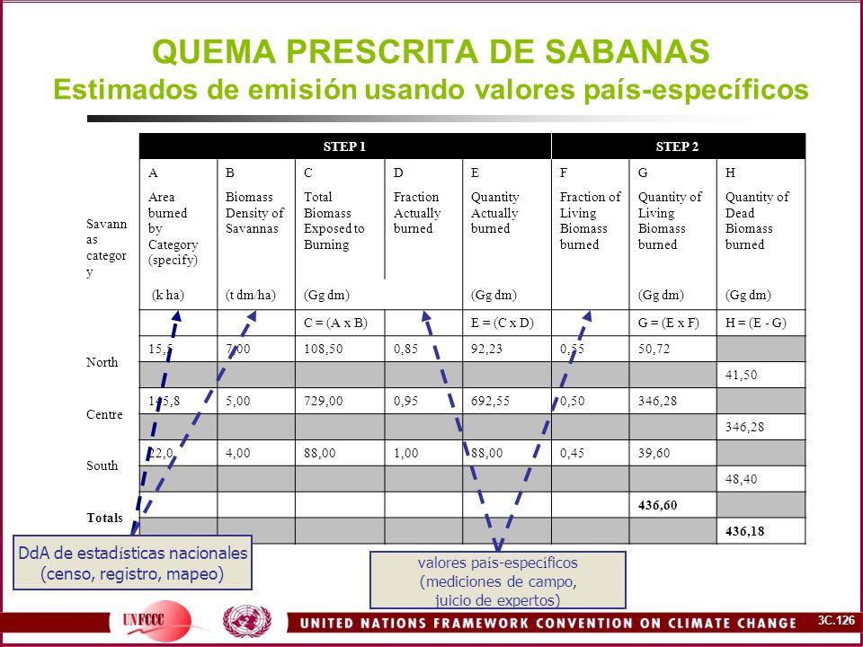 3C.126 QUEMA PRESCRITA DE SABANAS Estimados de emisión usando valores país-específicos STEP 1STEP 2 ABCDEFGH Savann as categor y Area burned by Catego
