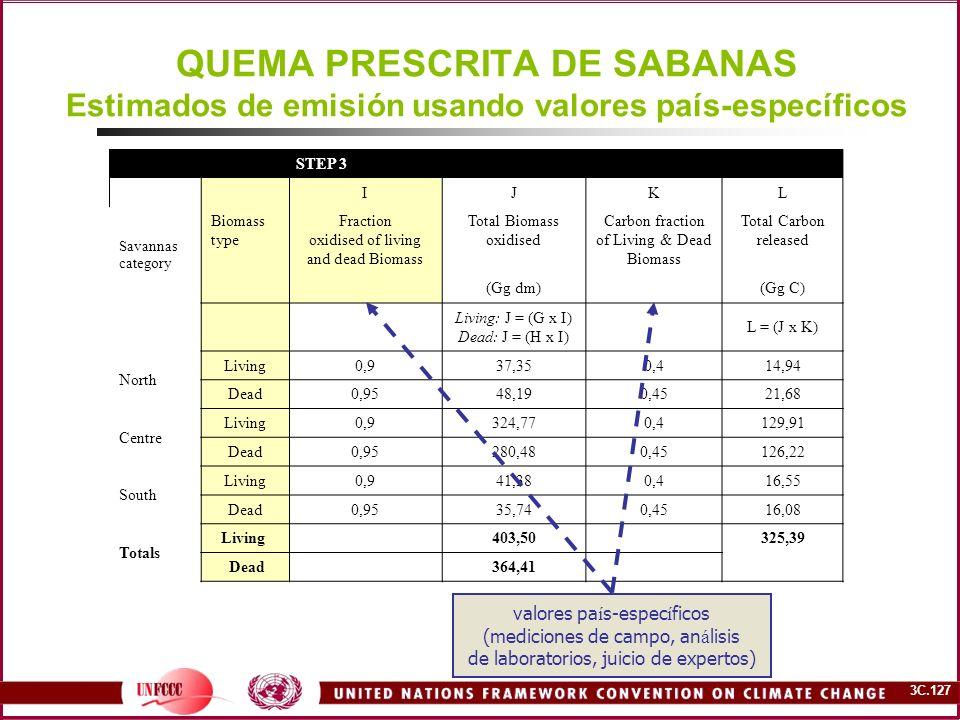 3C.127 QUEMA PRESCRITA DE SABANAS Estimados de emisión usando valores país-específicos STEP 3 IJKL Savannas category Biomass type Fraction oxidised of