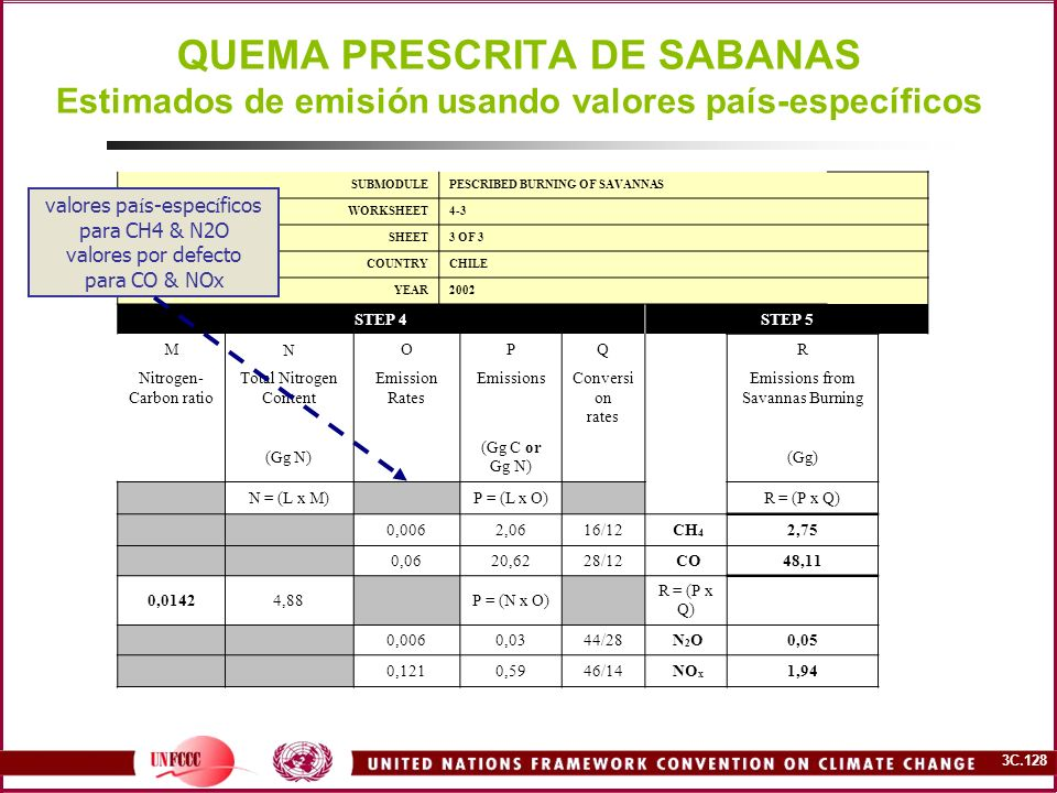 3C.128 QUEMA PRESCRITA DE SABANAS Estimados de emisión usando valores país-específicos SUBMODULEPESCRIBED BURNING OF SAVANNAS WORKSHEET4-3 SHEET3 OF 3 COUNTRYCHILE YEAR2002 STEP 4STEP 5 M N OPQR Nitrogen- Carbon ratio Total Nitrogen Content Emission Rates EmissionsConversi on rates Emissions from Savannas Burning (Gg N) (Gg C or Gg N) (Gg) N = (L x M) P = (L x O) R = (P x Q) 0,0062,0616/12 CH 4 2,75 0,0620,6228/12 CO48,11 0,01424,88 P = (N x O) R = (P x Q) 0,0060,0344/28 N 2 O0,05 0,1210,5946/14 NO x 1,94 valores pa í s-espec í ficos para CH4 & N2O valores por defecto para CO & NOx