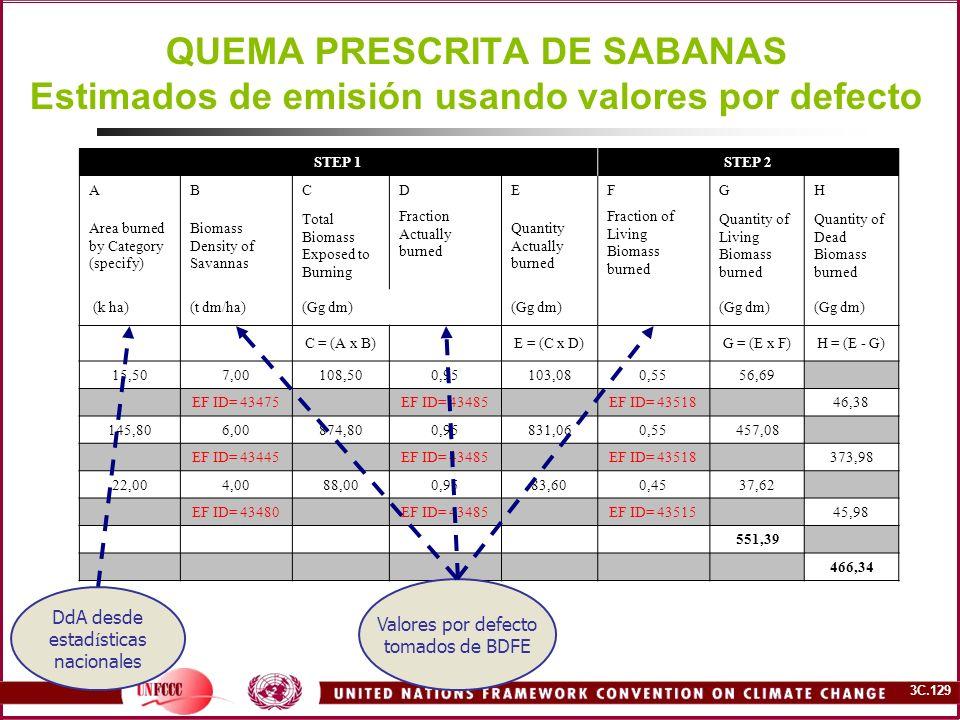 3C.129 QUEMA PRESCRITA DE SABANAS Estimados de emisión usando valores por defecto STEP 1STEP 2 ABCDEFGH Area burned by Category (specify) Biomass Dens