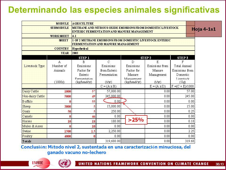 >25% Determinando las especies animales significativas Hoja 4-1s1 Conclusi ó n: M é todo nivel 2, sustentada en una caracterizaci ó n minuciosa, del g