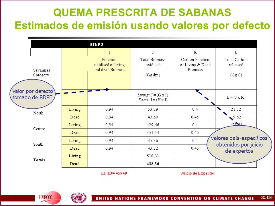 3C.130 QUEMA PRESCRITA DE SABANAS Estimados de emisión usando valores por defecto STEP 3 IJKL Savannas Category Fraction oxidised of living and dead Biomass Total Biomass oxidised Carbon Fraction of Living & Dead Biomass Total Carbon released (Gg dm)(Gg C) Living: J = (G x I) Dead: J = (H x I) L = (J x K) North Living0,9453,290,421,32 Dead0,9443,600,4519,62 Centre Living0,94429,660,4171,86 Dead0,94351,540,45158,19 South Living0,9435,360,414,15 Dead0,9443,220,4519,45 Totals Living 518,31 404,59 Dead 438,36 EF ID= 45949Juicio de Expertos Valor por defecto tomado de BDFE valores pa í s-espec í ficos obtenidos por juicio de expertos