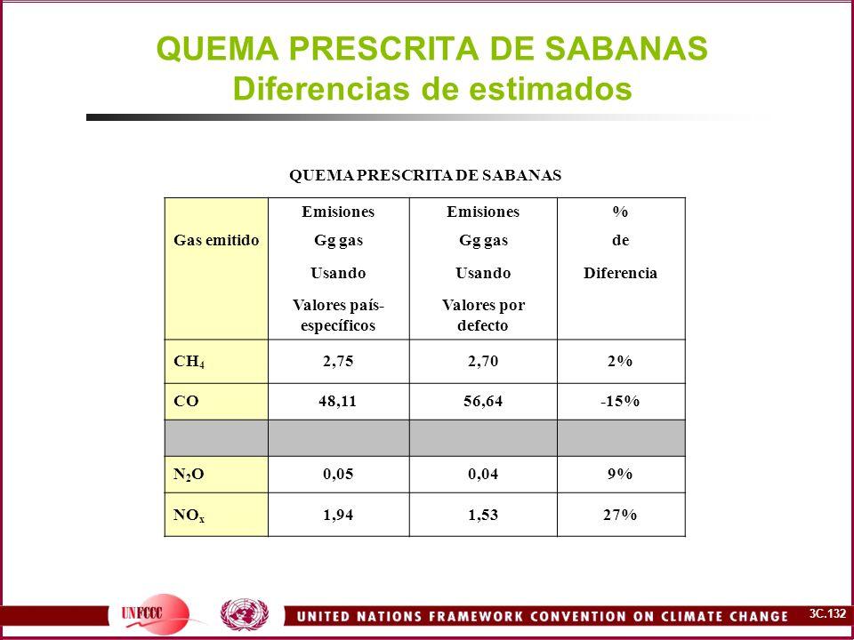 3C.132 QUEMA PRESCRITA DE SABANAS Diferencias de estimados QUEMA PRESCRITA DE SABANAS Emisiones % Gas emitidoGg gas de Usando Diferencia Valores país-