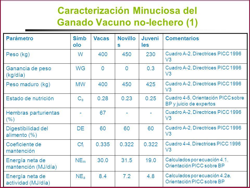 Caracterización Minuciosa del Ganado Vacuno no-lechero (1) ParámetroSímb olo VacasNovillo s Juveni les Comentarios Peso (kg)W400450230 Cuadro A-2, Dir