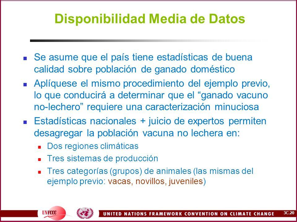 3C.20 Disponibilidad Media de Datos Se asume que el país tiene estadísticas de buena calidad sobre población de ganado doméstico Aplíquese el mismo pr