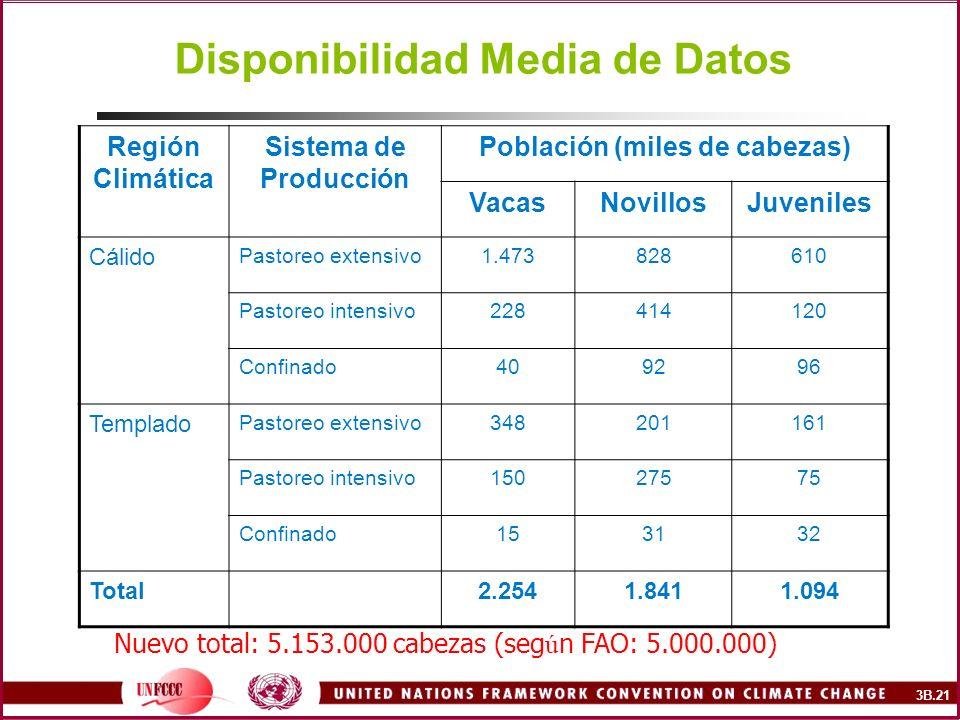Disponibilidad Media de Datos Región Climática Sistema de Producción Población (miles de cabezas) VacasNovillosJuveniles Cálido Pastoreo extensivo1.47