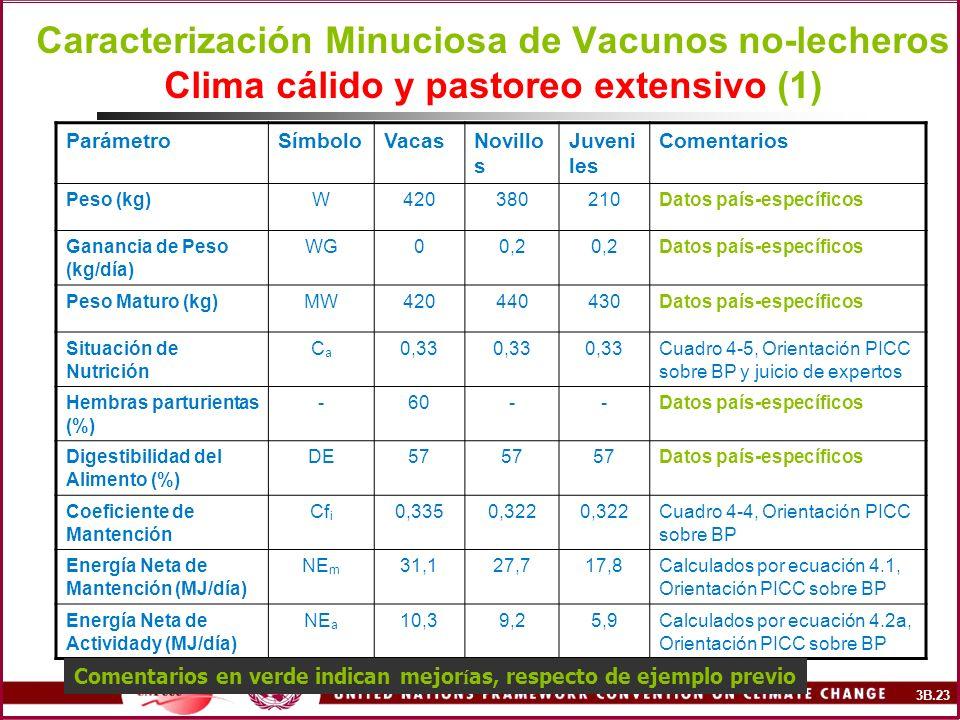 Caracterización Minuciosa de Vacunos no-lecheros Clima cálido y pastoreo extensivo (1) ParámetroSímboloVacasNovillo s Juveni les Comentarios Peso (kg)