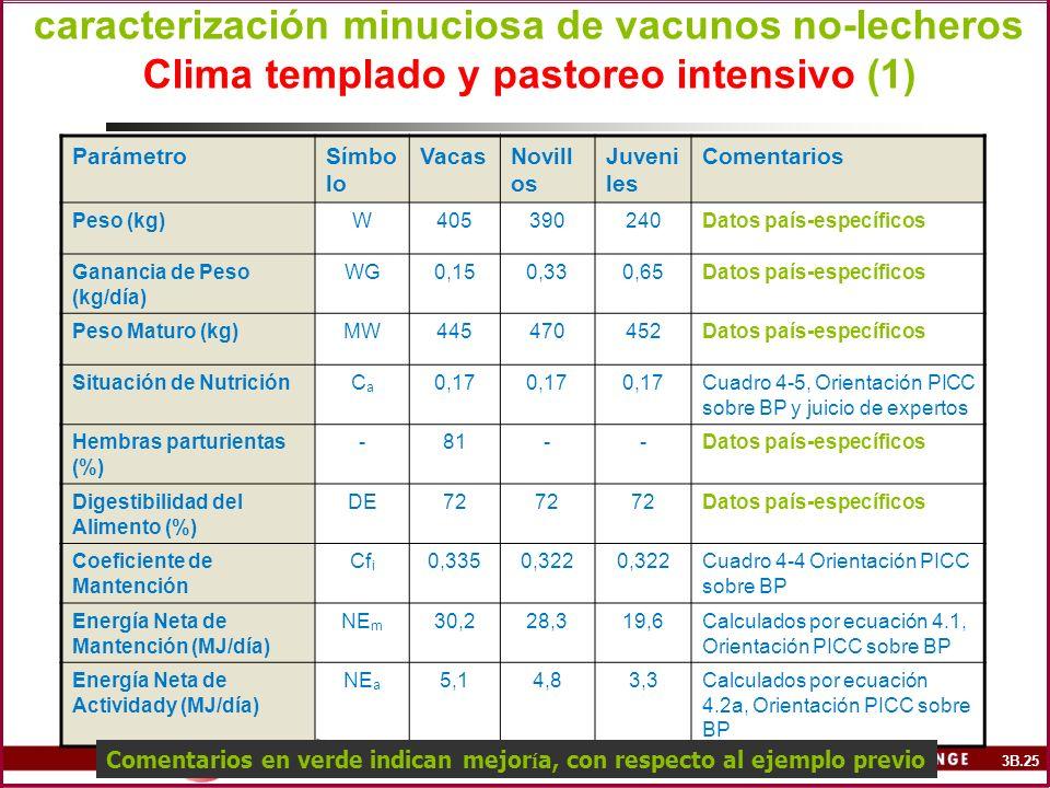 caracterización minuciosa de vacunos no-lecheros Clima templado y pastoreo intensivo (1) ParámetroSímbo lo VacasNovill os Juveni les Comentarios Peso