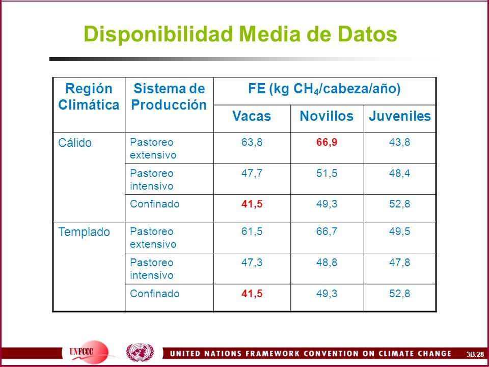 Disponibilidad Media de Datos Región Climática Sistema de Producción FE (kg CH 4 /cabeza/año) VacasNovillosJuveniles Cálido Pastoreo extensivo 63,866,