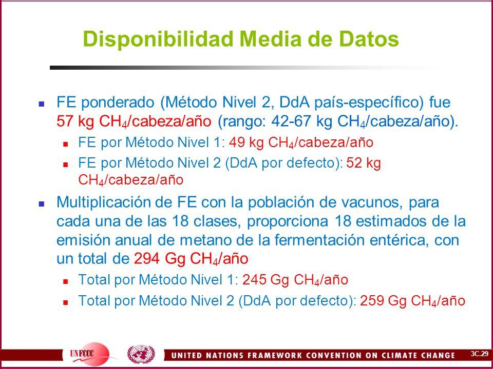 3C.29 Disponibilidad Media de Datos FE ponderado (Método Nivel 2, DdA país-específico) fue 57 kg CH 4 /cabeza/año (rango: 42-67 kg CH 4 /cabeza/año).