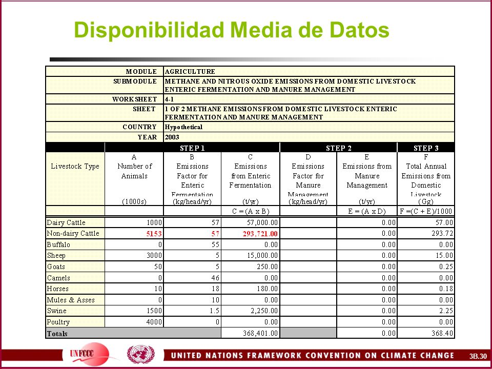 Disponibilidad Media de Datos 3B.30