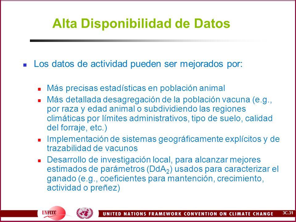 3C.31 Alta Disponibilidad de Datos Los datos de actividad pueden ser mejorados por: Más precisas estadísticas en población animal Más detallada desagr