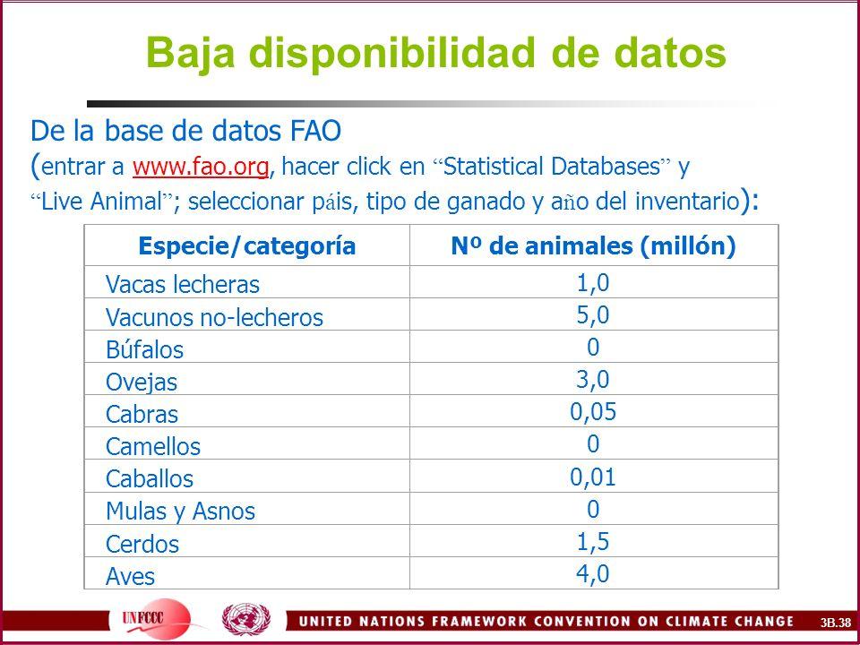 Baja disponibilidad de datos Especie/categoríaNº de animales (millón) Vacas lecheras 1,0 Vacunos no-lecheros 5,0 Búfalos 0 Ovejas 3,0 Cabras 0,05 Came