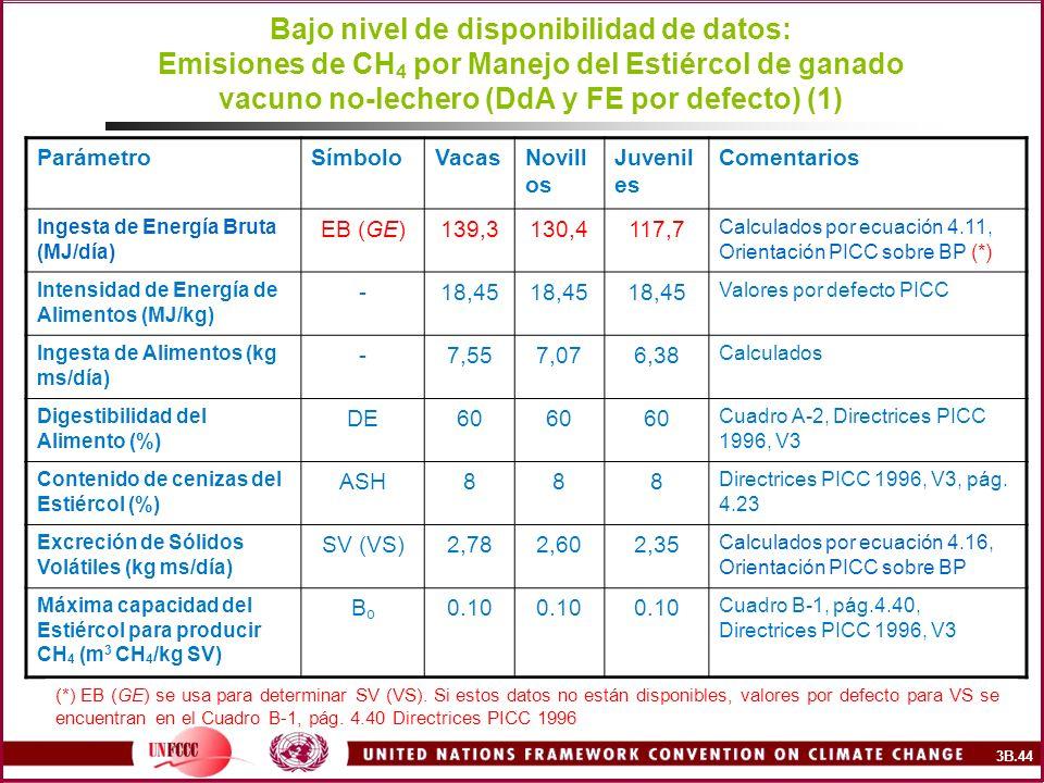 Bajo nivel de disponibilidad de datos: Emisiones de CH 4 por Manejo del Estiércol de ganado vacuno no-lechero (DdA y FE por defecto) (1) ParámetroSímb