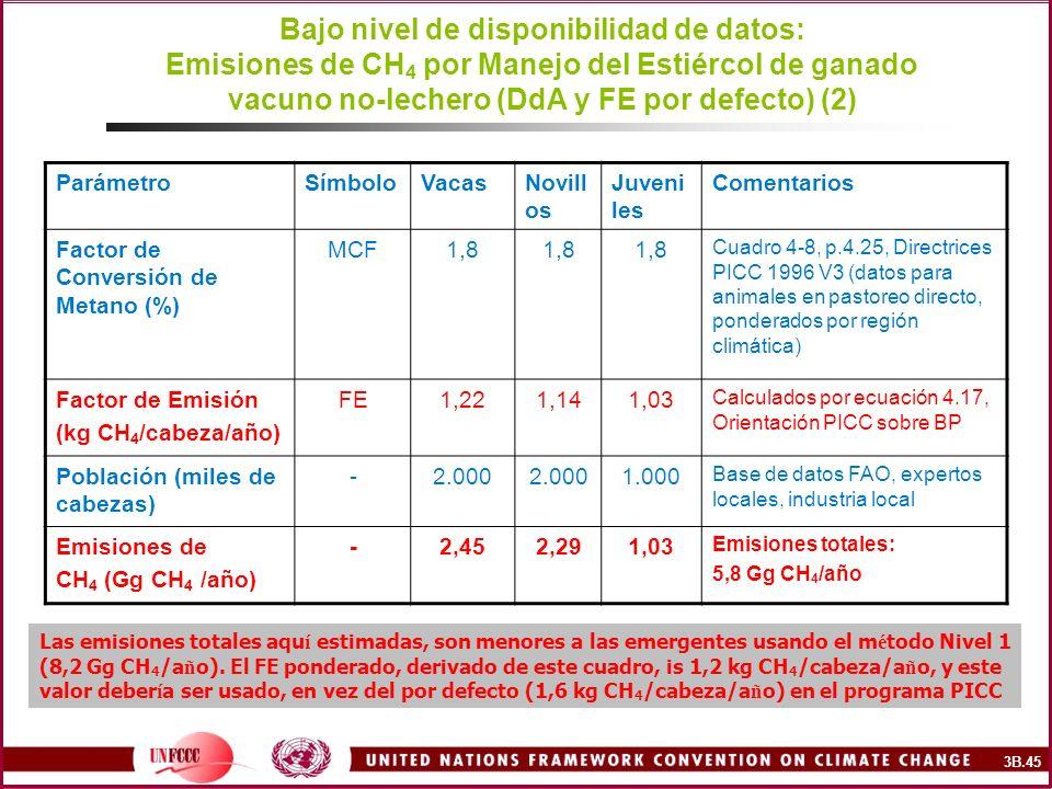 Bajo nivel de disponibilidad de datos: Emisiones de CH 4 por Manejo del Estiércol de ganado vacuno no-lechero (DdA y FE por defecto) (2) ParámetroSímb