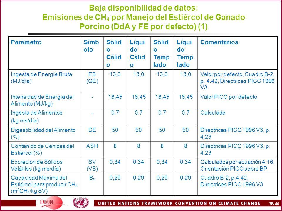 Baja disponibilidad de datos: Emisiones de CH 4 por Manejo del Estiércol de Ganado Porcino (DdA y FE por defecto) (1) ParámetroSímb olo Sólid o Cálid