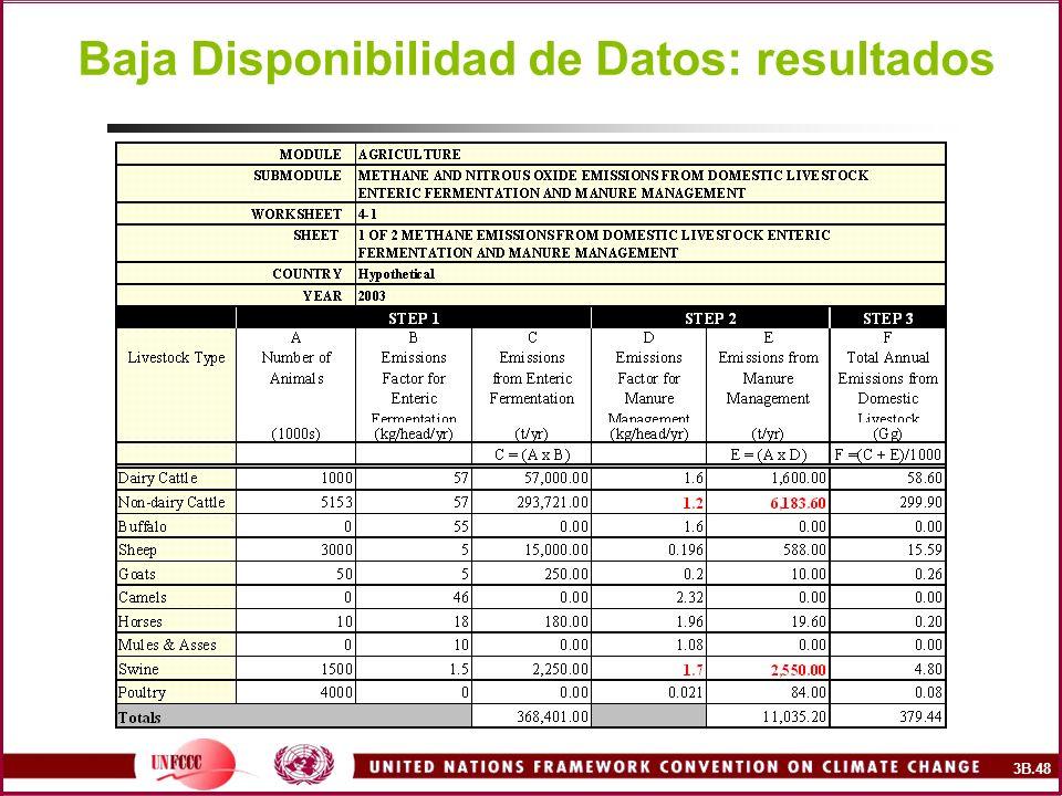 Baja Disponibilidad de Datos: resultados 3B.48