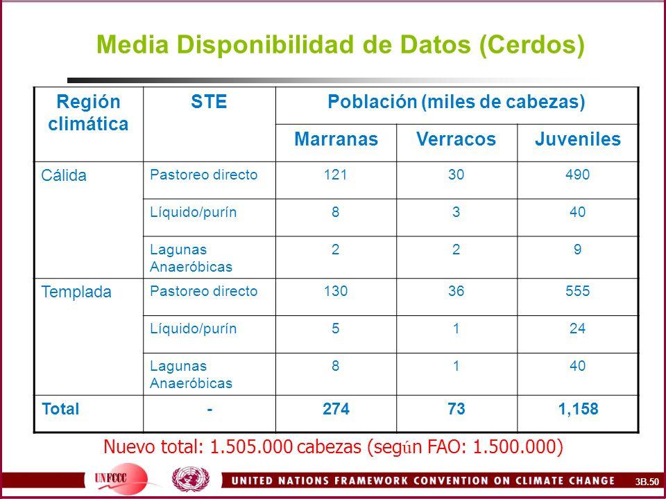 Media Disponibilidad de Datos (Cerdos) Región climática STEPoblación (miles de cabezas) MarranasVerracosJuveniles Cálida Pastoreo directo12130490 Líqu