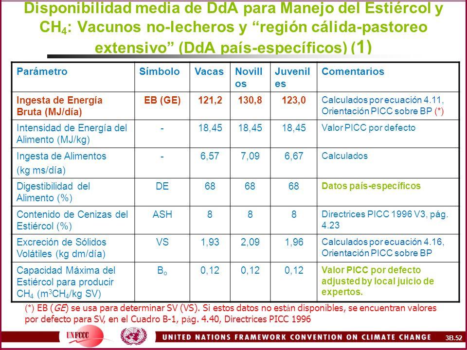 Disponibilidad media de DdA para Manejo del Estiércol y CH 4 : Vacunos no-lecheros y región cálida-pastoreo extensivo (DdA país-específicos) ( 1) Pará