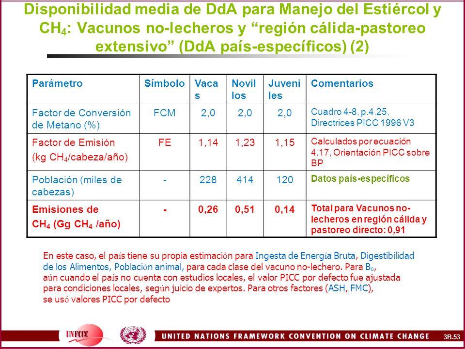 Disponibilidad media de DdA para Manejo del Estiércol y CH 4 : Vacunos no-lecheros y región cálida-pastoreo extensivo (DdA país-específicos) (2) Parám