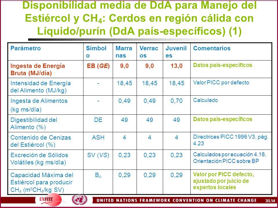 Disponibilidad media de DdA para Manejo del Estiércol y CH 4 : Cerdos en región cálida con Líquido/purín (DdA país-específicos) (1) ParámetroSímbol o