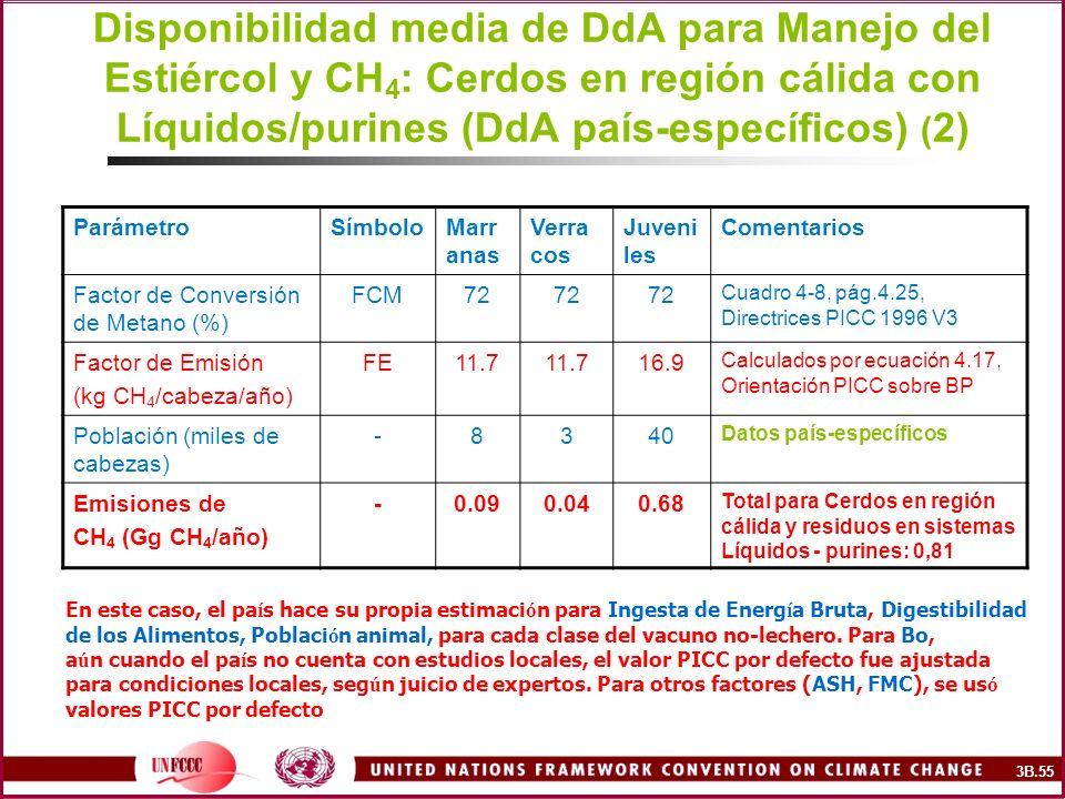Disponibilidad media de DdA para Manejo del Estiércol y CH 4 : Cerdos en región cálida con Líquidos/purines (DdA país-específicos) ( 2) ParámetroSímbo