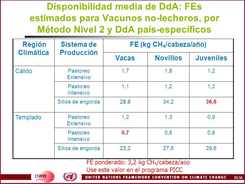 Disponibilidad media de DdA: FEs estimados para Vacunos no-lecheros, por Método Nivel 2 y DdA país-específicos Región Climática Sistema de Producción