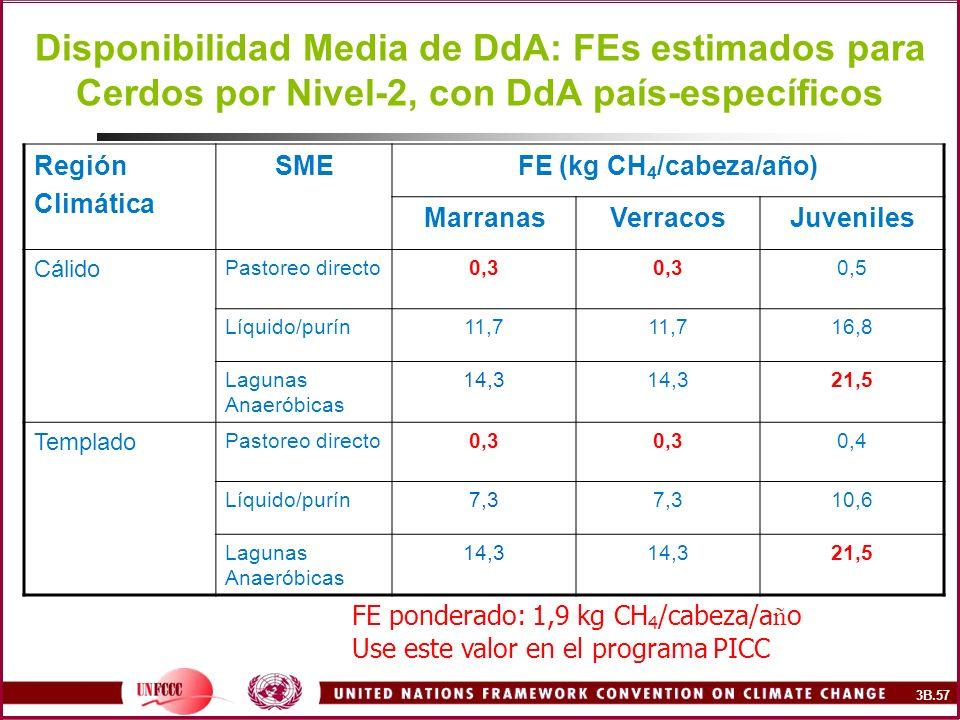 Disponibilidad Media de DdA: FEs estimados para Cerdos por Nivel-2, con DdA país-específicos Región Climática SMEFE (kg CH 4 /cabeza/año) MarranasVerr