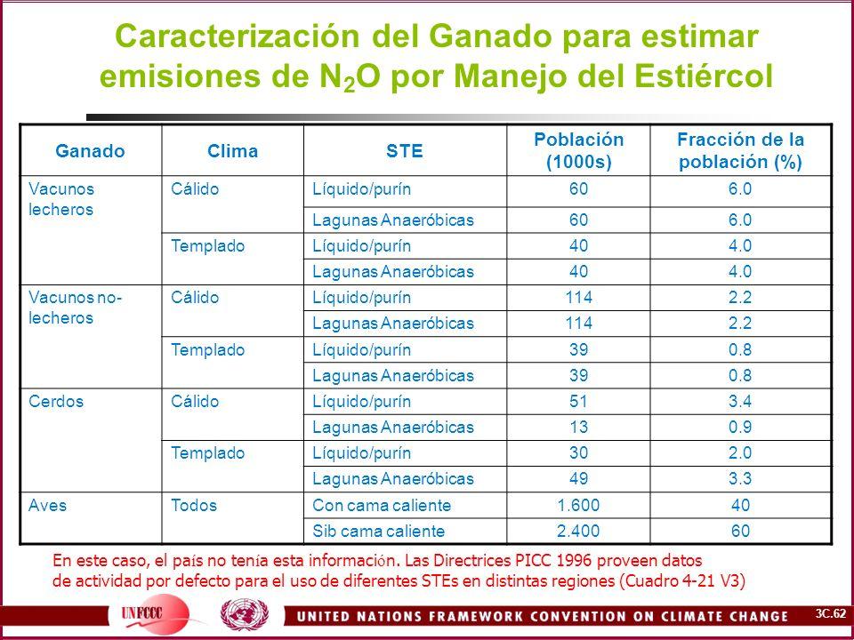 3C.62 Caracterización del Ganado para estimar emisiones de N 2 O por Manejo del Estiércol GanadoClimaSTE Población (1000s) Fracción de la población (%