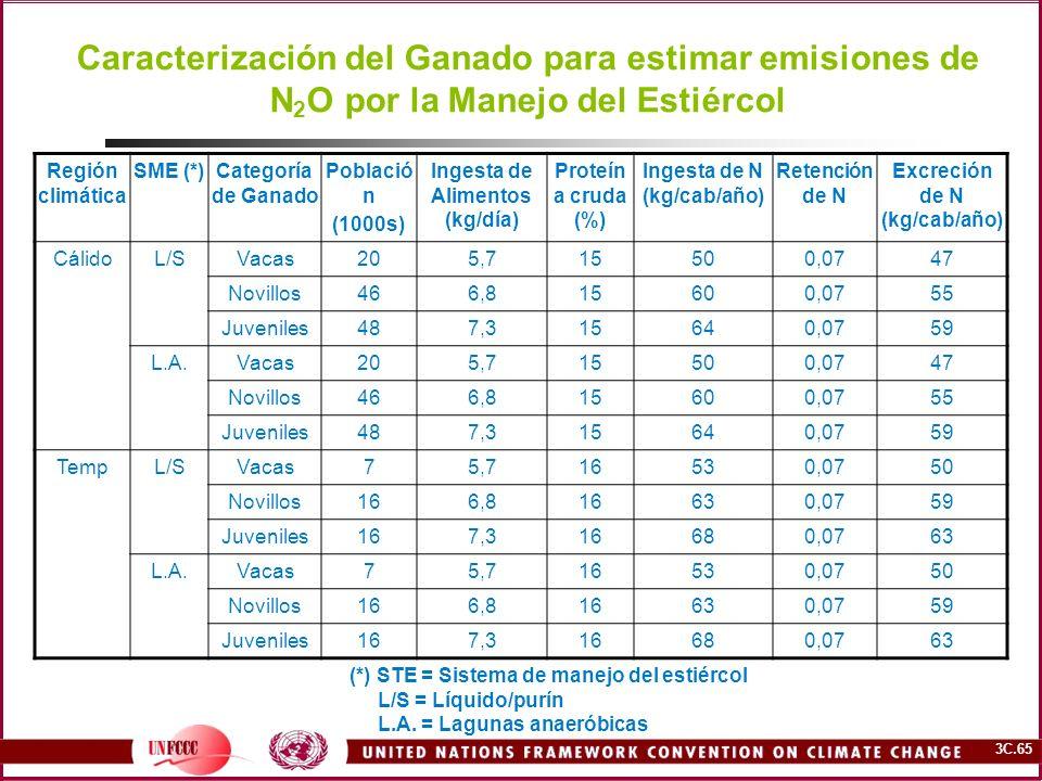 3C.65 Caracterización del Ganado para estimar emisiones de N 2 O por la Manejo del Estiércol Región climática SME (*)Categoría de Ganado Població n (1
