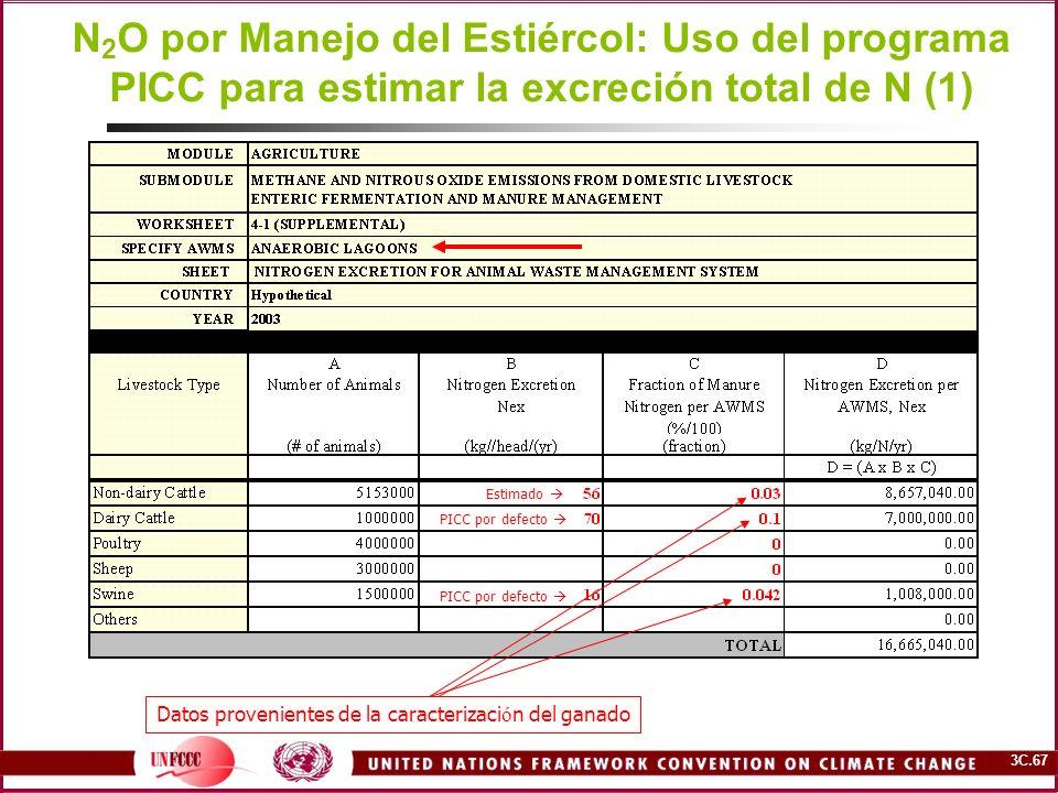 3C.67 N 2 O por Manejo del Estiércol: Uso del programa PICC para estimar la excreción total de N (1) Estimado PICC por defecto Datos provenientes de l