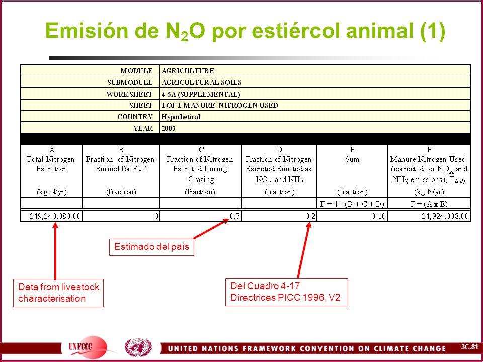 3C.81 Emisión de N 2 O por estiércol animal (1) Estimado del país Del Cuadro 4-17 Directrices PICC 1996, V2 Data from livestock characterisation