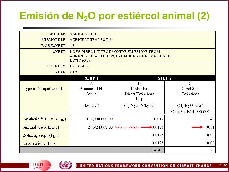 3C.82 Emisión de N 2 O por estiércol animal (2) Valor por defecto