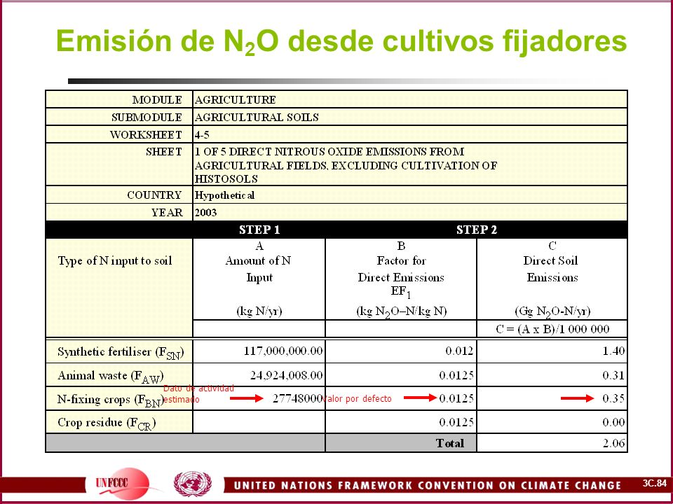 3C.84 Emisión de N 2 O desde cultivos fijadores Valor por defecto Dato de actividad estimado