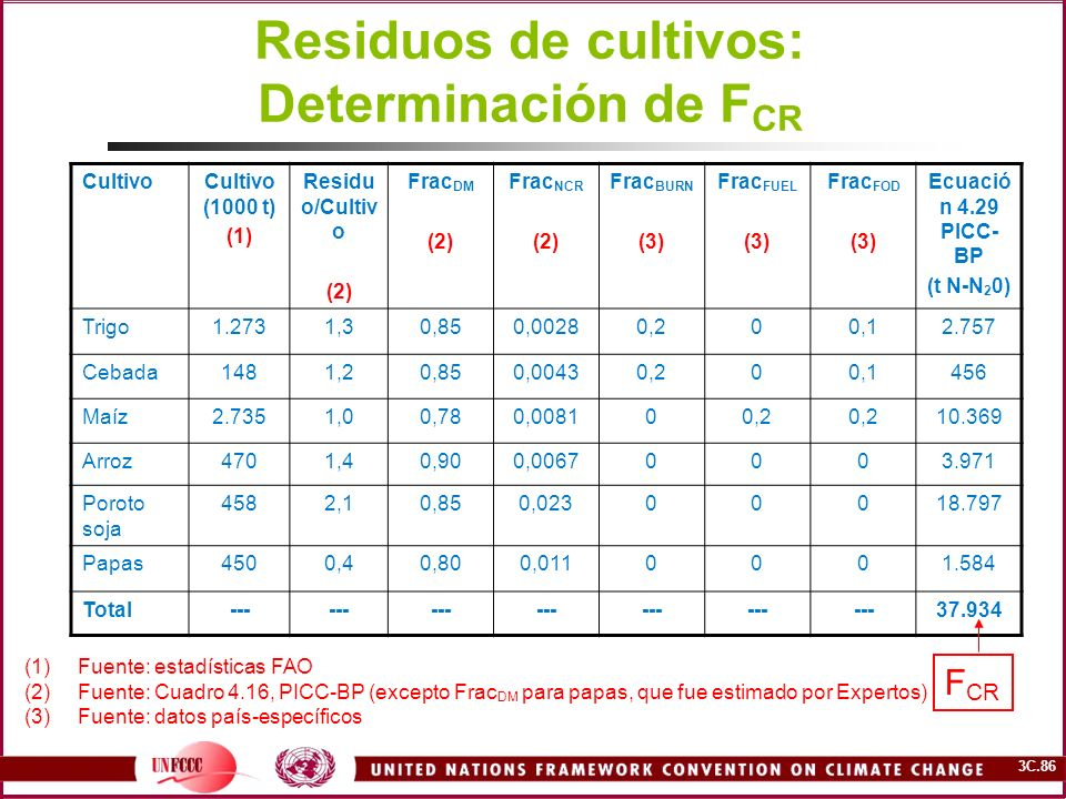 3C.86 Residuos de cultivos: Determinación de F CR CultivoCultivo (1000 t) (1) Residu o/Cultiv o (2) Frac DM (2) Frac NCR (2) Frac BURN (3) Frac FUEL (