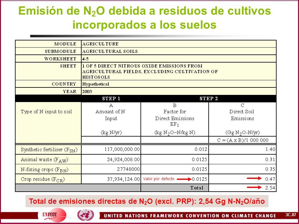3C.87 Emisión de N 2 O debida a residuos de cultivos incorporados a los suelos Total de emisiones directas de N 2 O (excl. PRP): 2,54 Gg N-N 2 O/año V