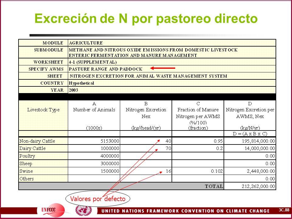 3C.88 Excreción de N por pastoreo directo Valores por defecto