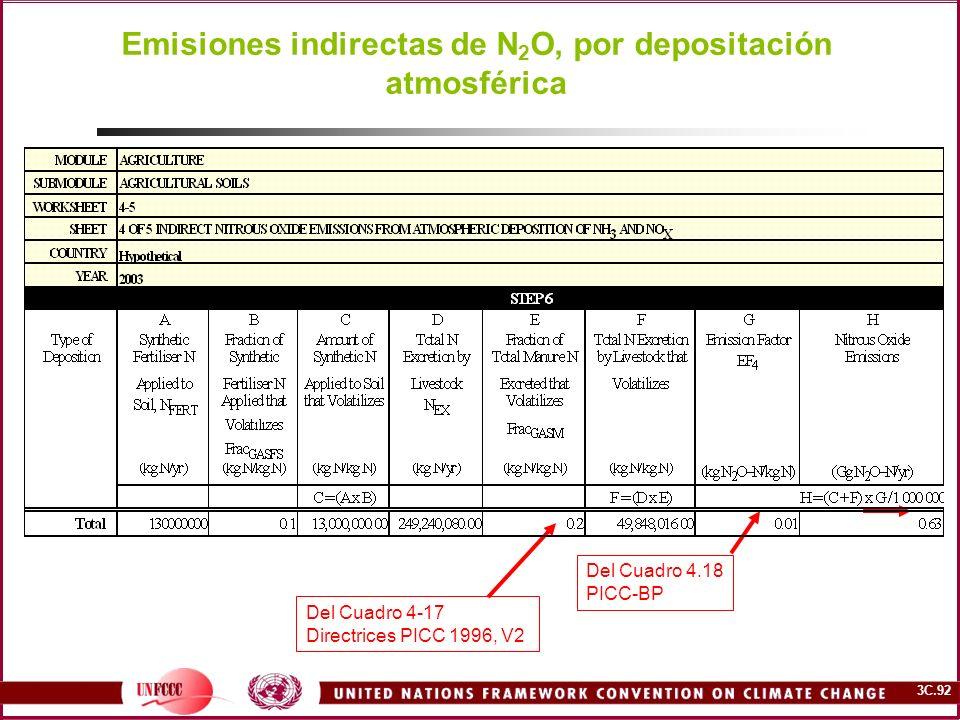3C.92 Emisiones indirectas de N 2 O, por depositación atmosférica Del Cuadro 4-17 Directrices PICC 1996, V2 Del Cuadro 4.18 PICC-BP