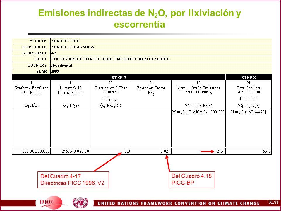 3C.93 Emisiones indirectas de N 2 O, por lixiviación y escorrentía Del Cuadro 4-17 Directrices PICC 1996, V2 Del Cuadro 4.18 PICC-BP