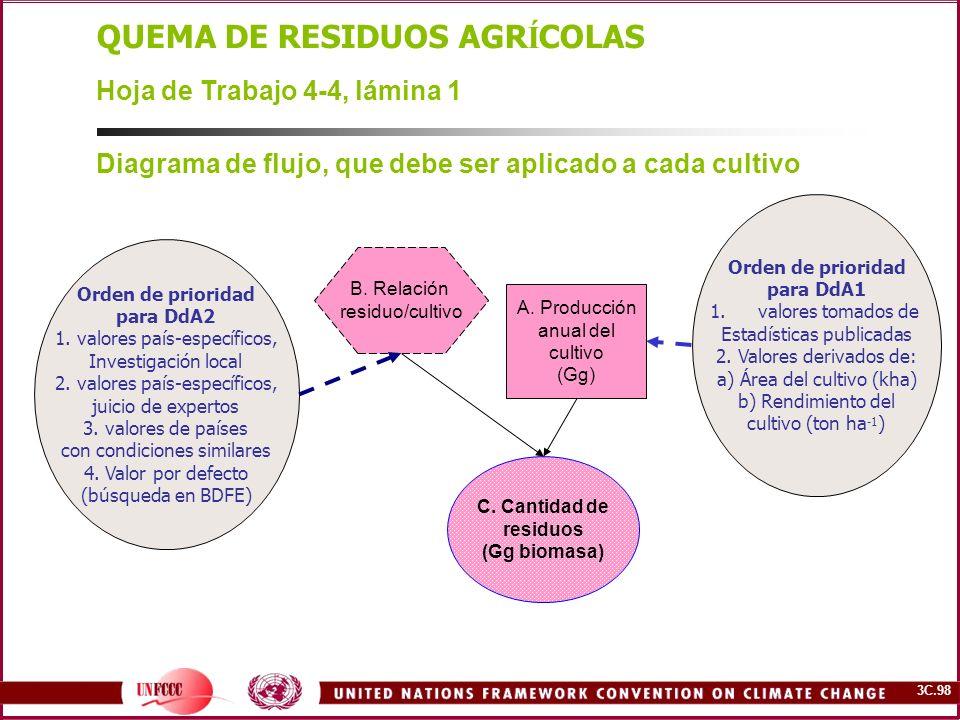 3C.98 B. Relación residuo/cultivo A. Producción anual del cultivo (Gg) C. Cantidad de residuos (Gg biomasa) QUEMA DE RESIDUOS AGR Í COLAS Hoja de Trab