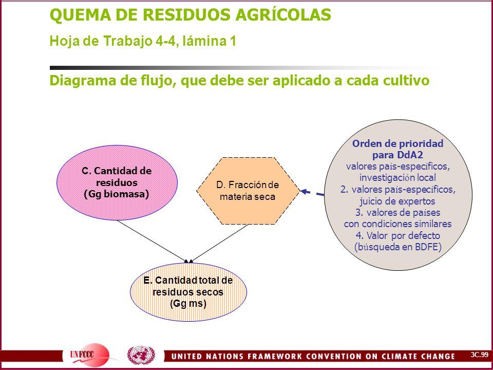3C.99 QUEMA DE RESIDUOS AGR Í COLAS Hoja de Trabajo 4-4, lámina 1 Diagrama de flujo, que debe ser aplicado a cada cultivo D. Fracción de materia seca