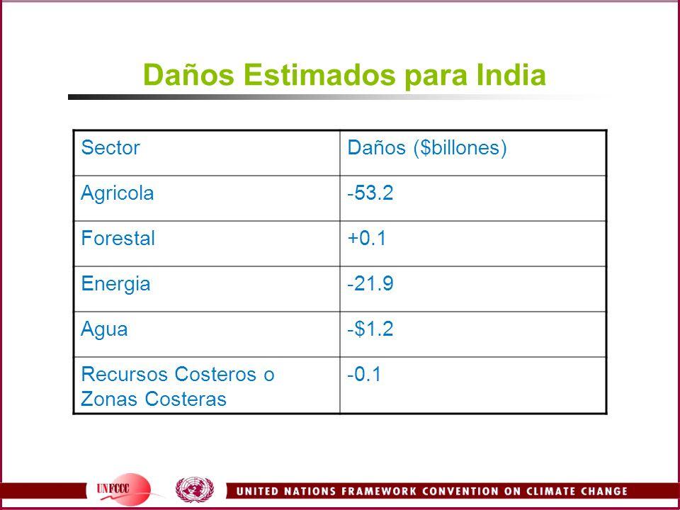 Daños Estimados para India SectorDaños ($billones) Agricola-53.2 Forestal+0.1 Energia-21.9 Agua-$1.2 Recursos Costeros o Zonas Costeras -0.1