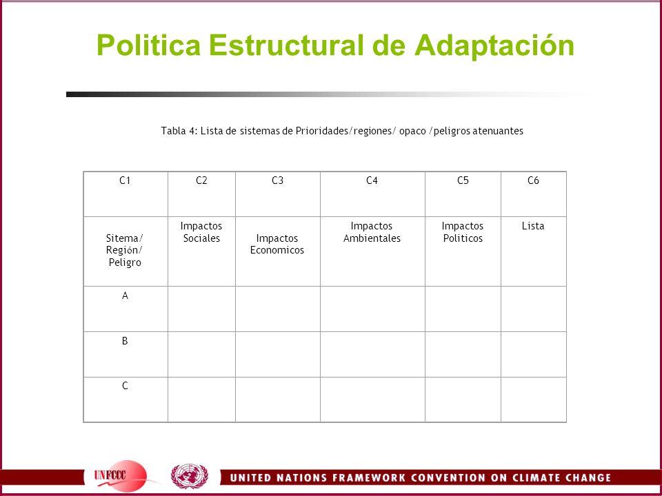 Politica Estructural de Adaptación Tabla 4: Lista de sistemas de Prioridades/regiones/ opaco /peligros atenuantes C1C2C3C4C5C6 Sitema/ Regi ó n/ Peligro Impactos SocialesImpactos Economicos Impactos Ambientales Impactos Politicos Lista A B C