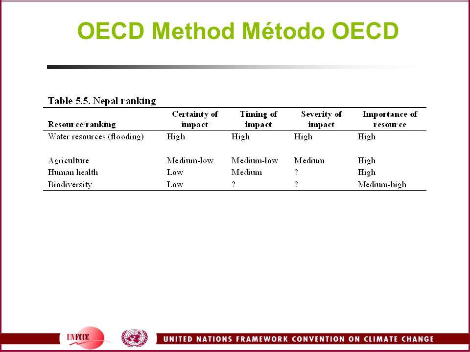 OECD Method Método OECD