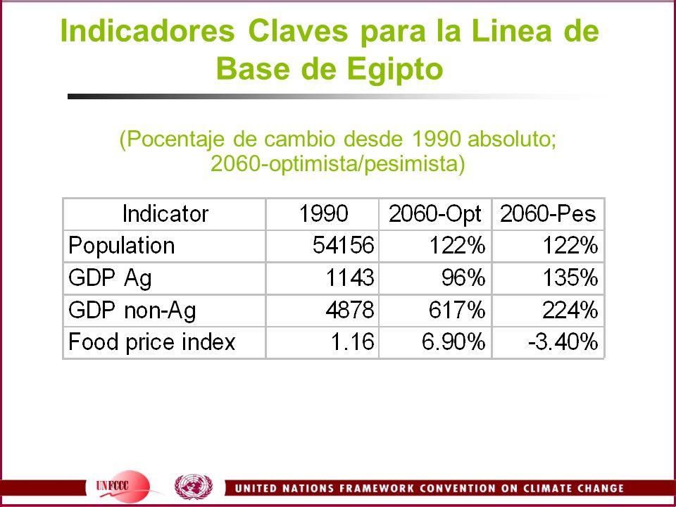 Indicadores Claves para la Linea de Base de Egipto (Pocentaje de cambio desde 1990 absoluto; 2060-optimista/pesimista)