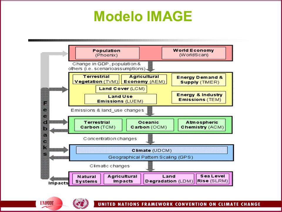 Modelo IMAGE