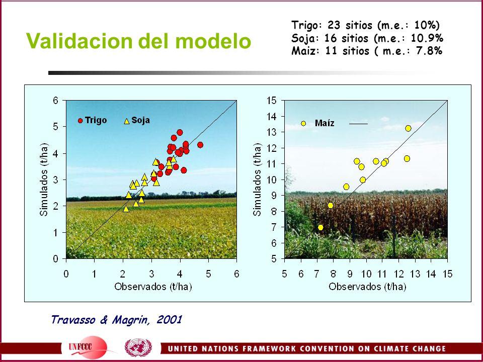 Validacion del modelo Trigo: 23 sitios (m.e.: 10%) Soja: 16 sitios (m.e.: 10.9% Maiz: 11 sitios ( m.e.: 7.8% Travasso & Magrin, 2001